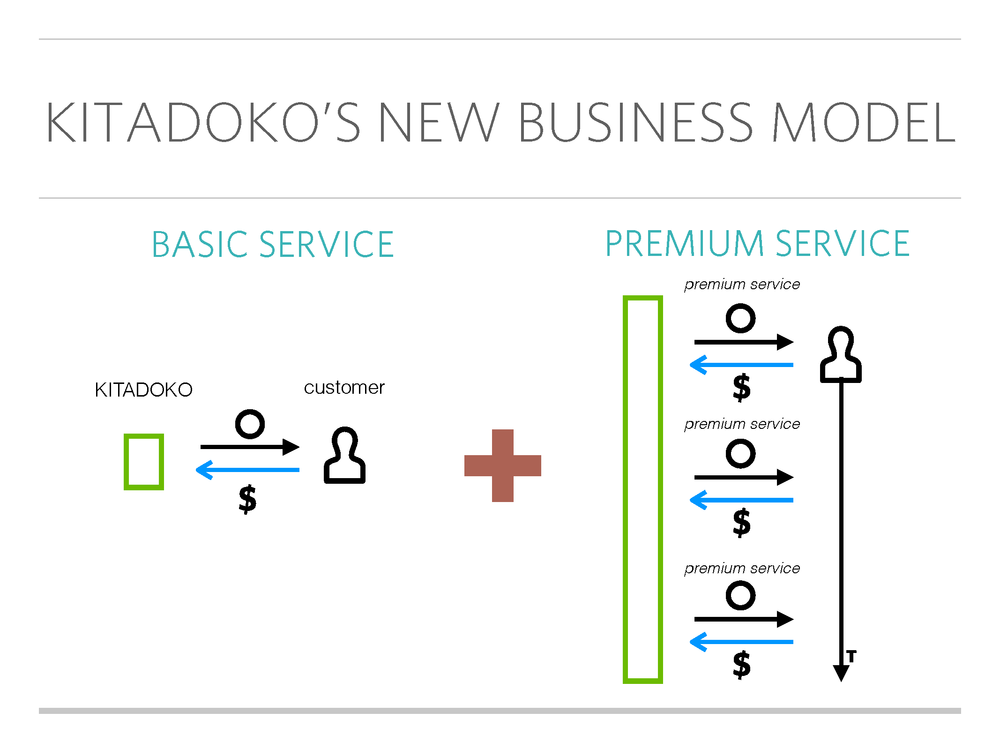 emerging a New business model - With the PIcto Business Modeling, a business model visualization tool, we came up with a brand new premium service model that would potentially change the entire Kitadoko's business.