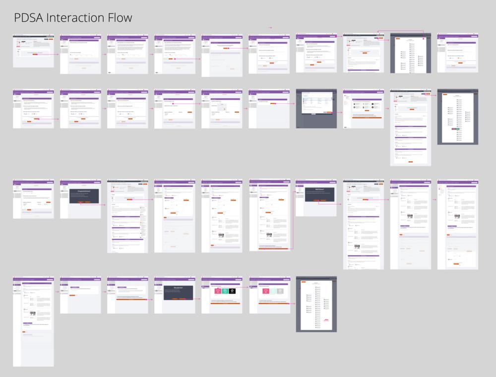 PDSA Interaction Flow.png