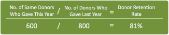Donor Retention Calculation OrangeGerbera