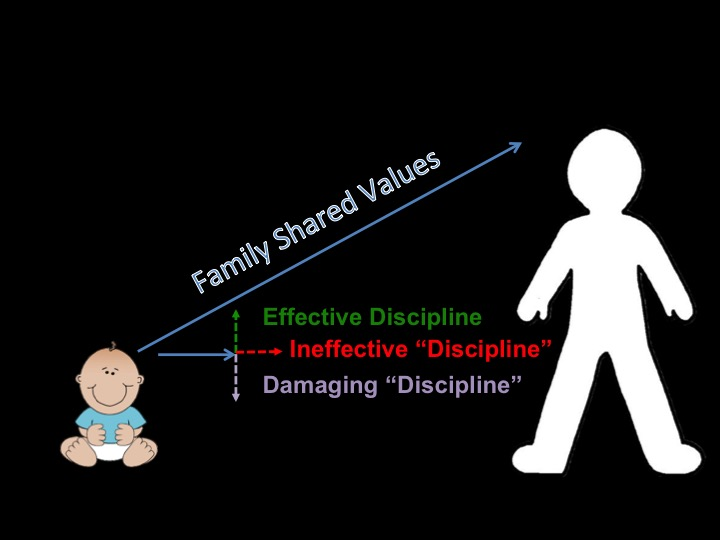 A Values Based Approach To Discipline >> Raising Children With Values Clair White