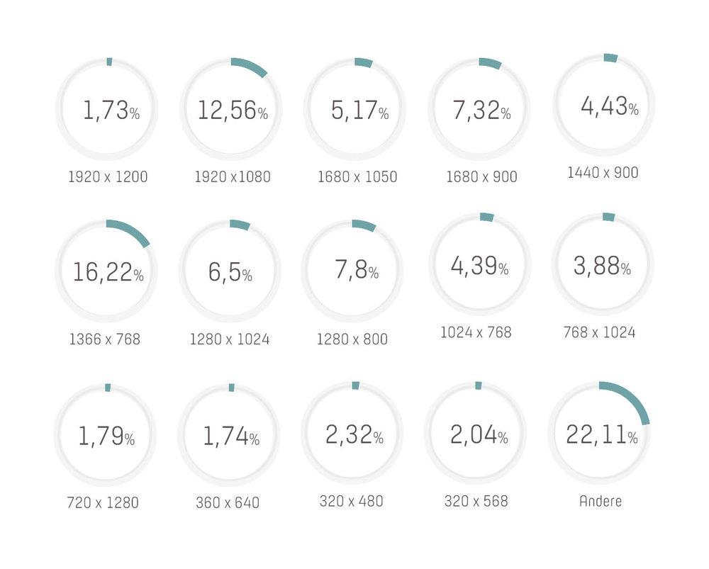 Device Statistiken