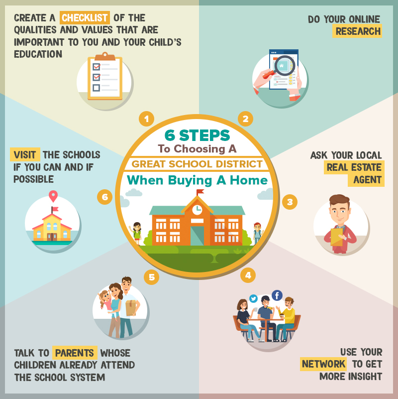 6 Steps To Choosing A Great School District When Buying A Home