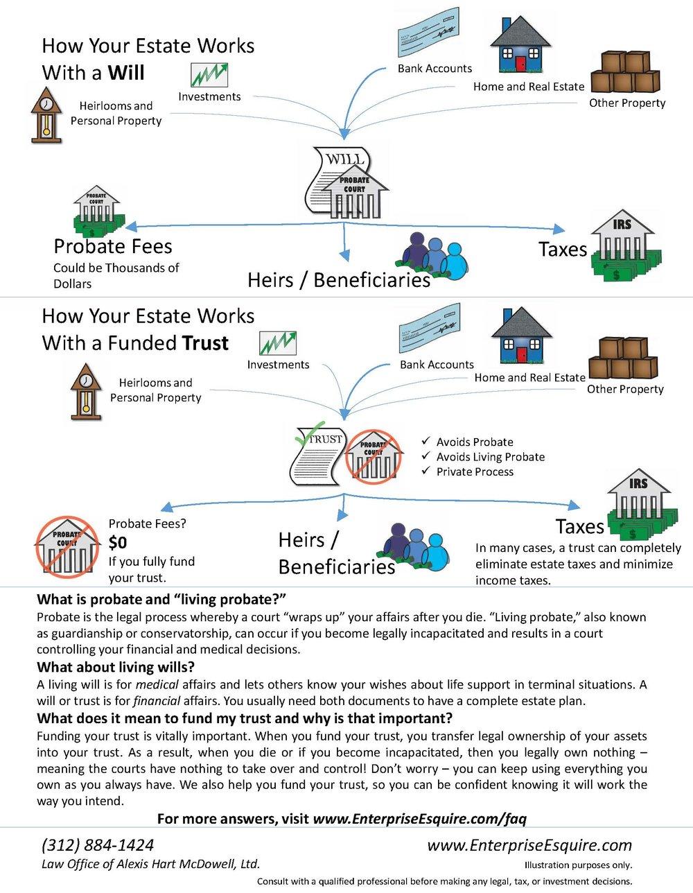 Wills v Trusts Diagram (Page 2).jpg