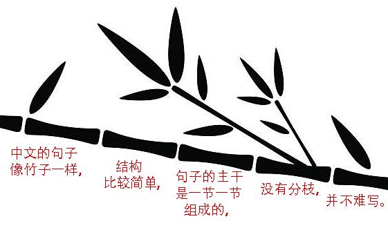 Chinese sentence bamboo.jpg
