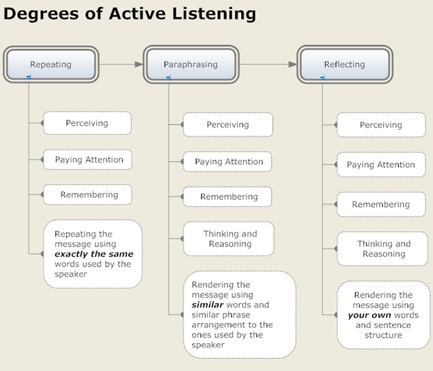 Active Listening Chart by Imelda Bickham