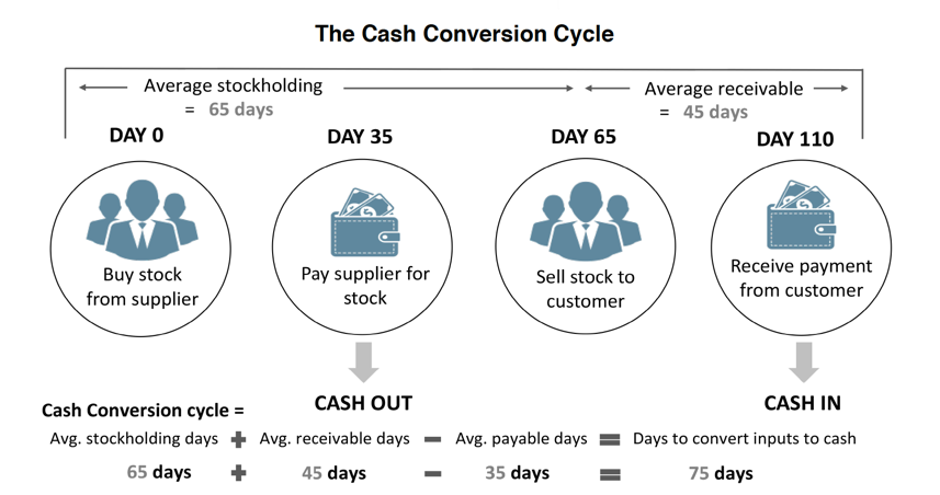 Cash Conversion Cysle.png