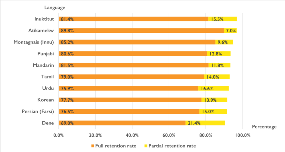 A graph showing languages with total retention rates over 90%. The top languages are: Inuktitut, Atikamekw, Montagnais, Punjabi, Mandarin, Tamil, Urdu, Korean, Farsi, and Dene.