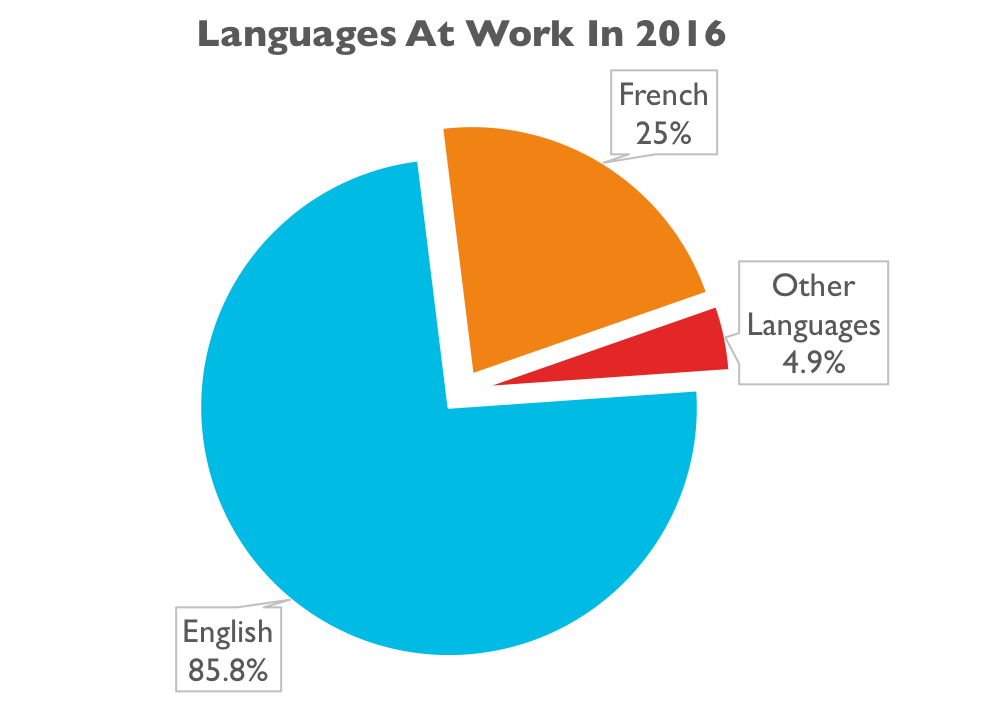 A graph showing language use at work in Canada. English = 85.8%, French = 25%, Other Languages = 4.9%