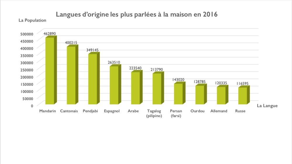 Un graphique illustrant langues d'origine les plus parlées a la maison en 2016: Mandarin, Cantonais, Pendjabi, Espagnol, Arabe, Tagalog, Farsi, Ourdou, Allemand, Russe.