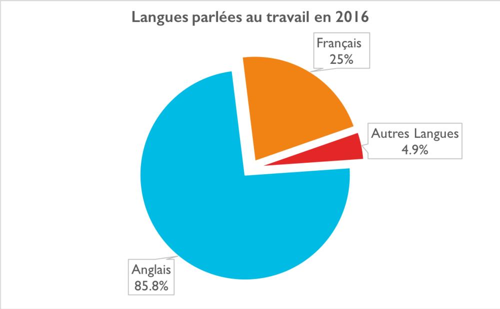 Un graphique illustrant langues parlées au travail en 2016. Anglais = 85.8%, Francais = 25%, Autres Langues = 4.9%
