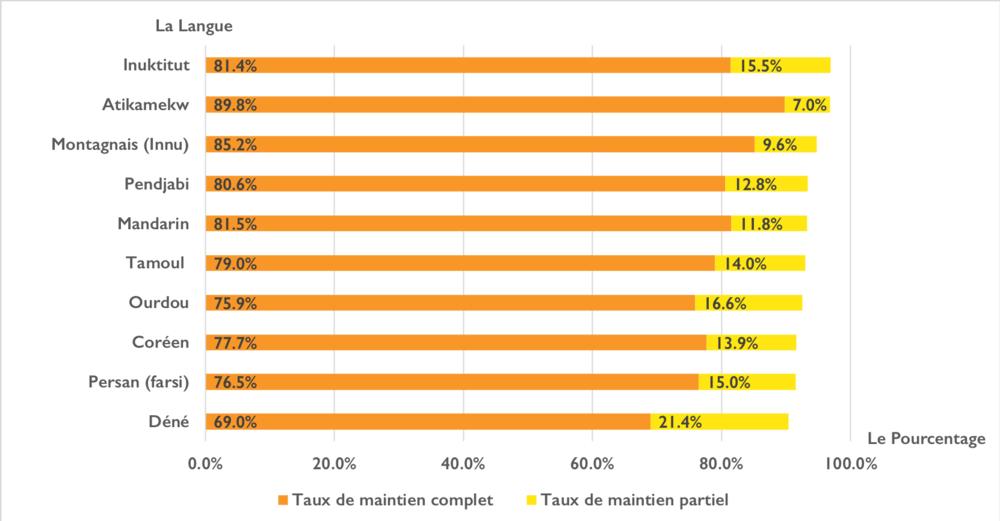 Un graphique illustrant  langues avec un taux total de maintien de plus de 90% en 2016. Les langues sont: Inuktitut, Atikamekw, Montagnais, Pendjabi, Mandarin, Tamoul, Ourdou, Coréen, Farsi, Dene.