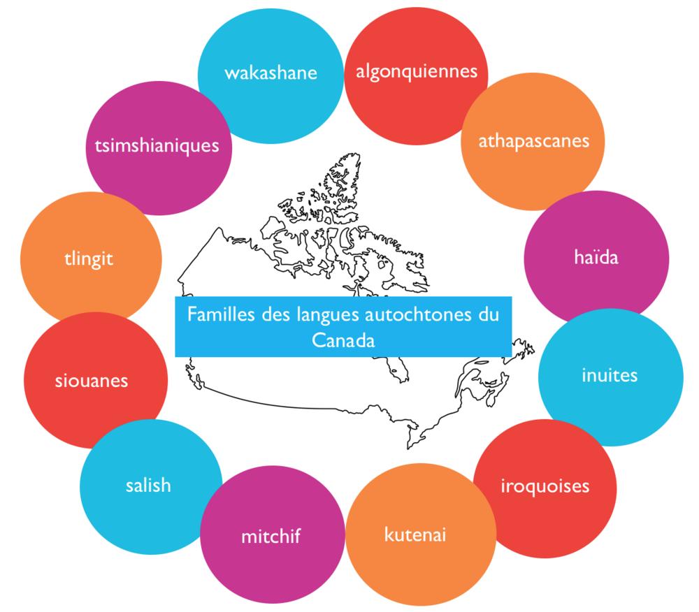 Un graphique illustrant familles des langues autochtones du Canada:algonquiennes, athapascanes, haida, inuites, iroquoises, kutenai, mitchif, salish, siouanes, tlingit, tsimshianiques, wakashane.
