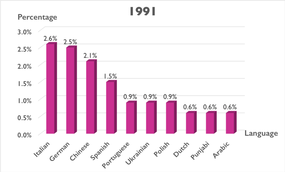 A graph showing heritage language growth in 1991. The top languages are Italian, German, Chinese, Spanish, Portuguese, Ukrainian, Polish, Dutch, Punjabi and Arabic.