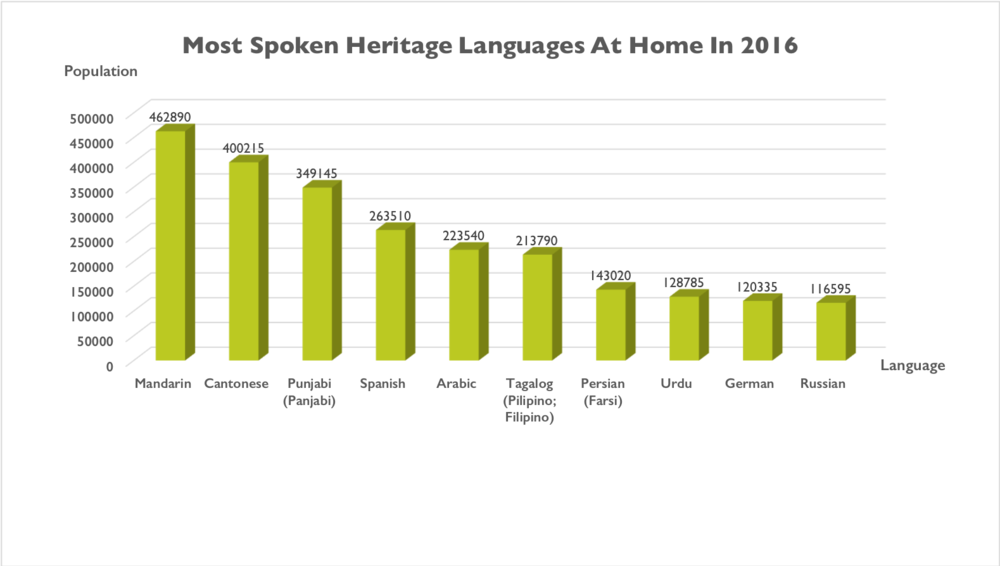 A graph showing the 10 most spoken heritage languages in Canada in 2016. The order is: Mandarin, Cantonese, Punjabi, Spanish, Arabic, Tagalog, Farsi, Urdu, German and Russian.