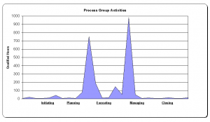 Process Group Activities Graph