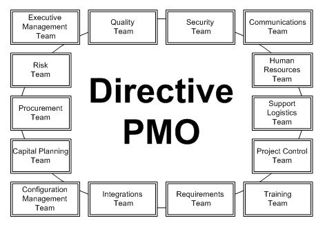 My First Year In A Directive Pmo Derek Huether Outcome Output