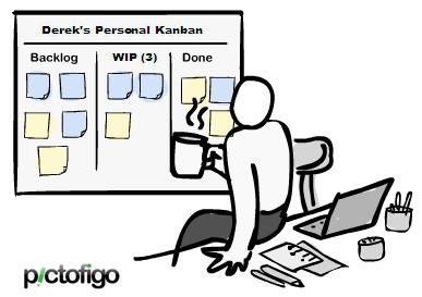 2011 Resolution Kanban