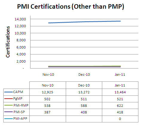 PMI Certifications other than PMP