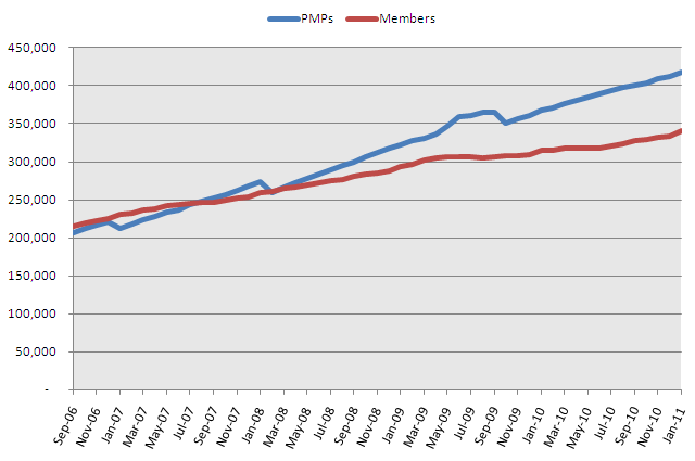 PMPs and PMI member counts for January 2011