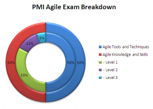 PMI Agile Exam Breakdown