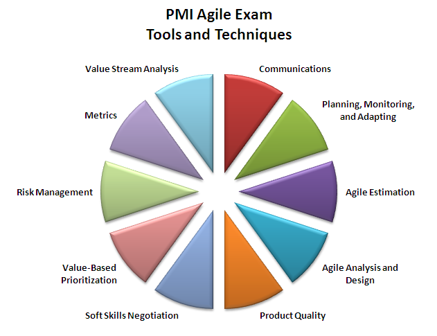 PMI Agile Tools and Techniques