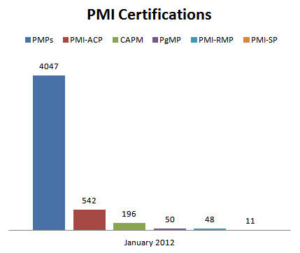 PMI Certifications January 2012