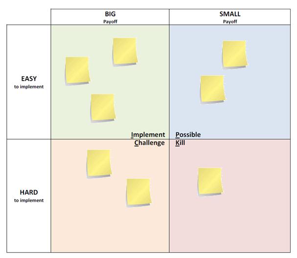 PICK Chart