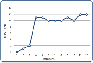 Velocity Chart