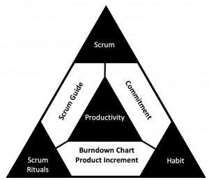 scrum productivity pattern