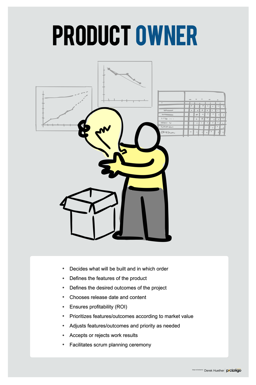 Male Product Owner - What are the attributes of a Product Owner? Perfect for dressing up any wall, or instantly creating a theme for a room. Images look great on this high-quality poster.Available in 11