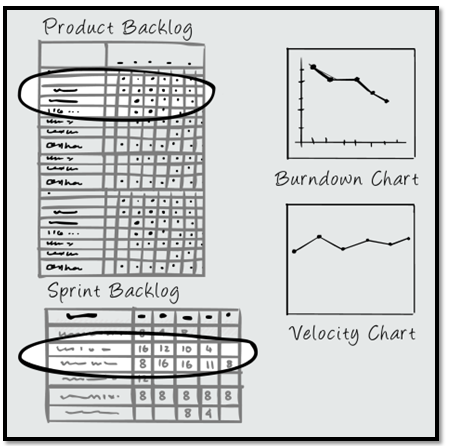 Product Backlog and Sprint Backlog