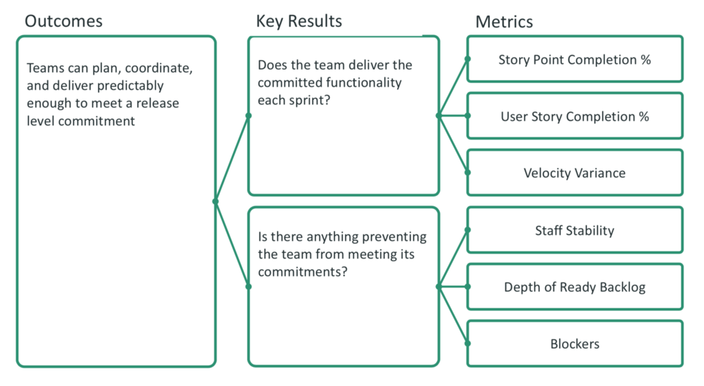 Outcomes Key Results Metrics