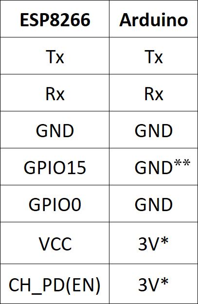 *Jag rekommenderar att du använder en extern strömkälla då chippet drar lite mer kräm än vad många Arduinos/FTDI programmerare klarar av.  ** På ESP-01 är GPIO15 byglad till GPIO0