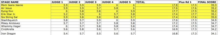 rfw-scores-dh2016