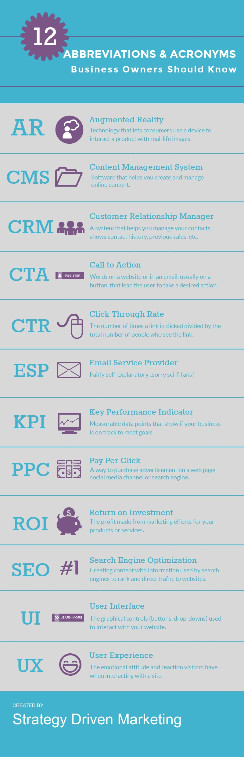 Infographic explaining marketing and business abbreviations and acronyms