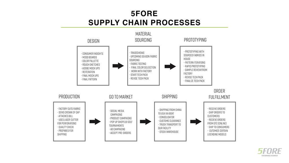 5FORE Market Opp & Product Development.012.jpeg