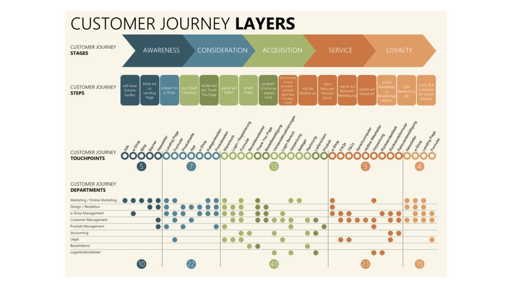 Customer Journey Examples - stacy kessler.003.jpeg