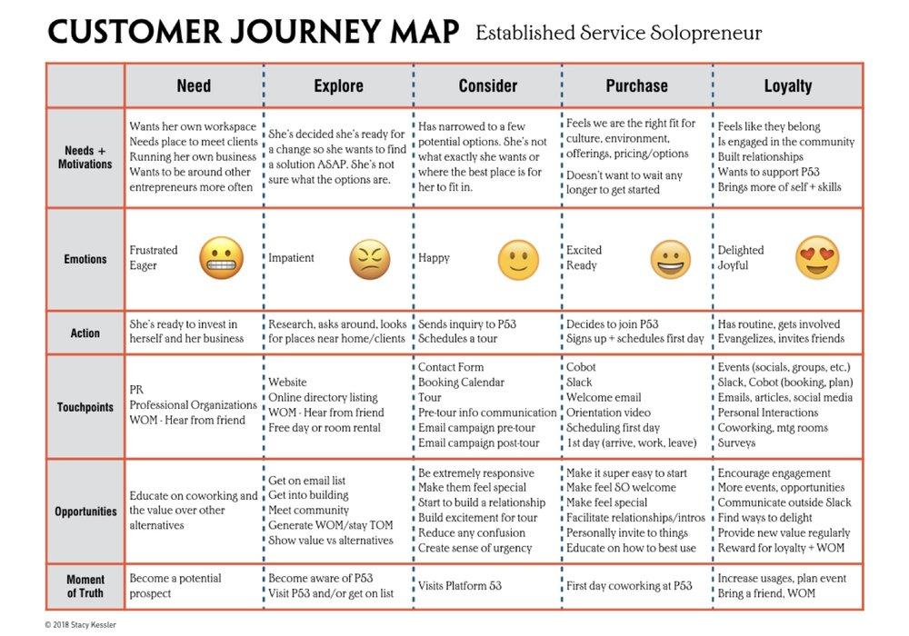 Customer Journey Examples - stacy kessler.006.jpeg