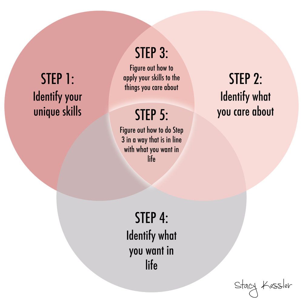 Sweet Spot venn diagram step by step stacy kessler.001.jpeg