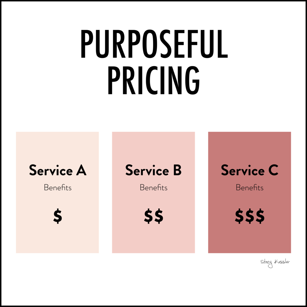Foundational Five 4 -Purposeful Pricing - Stacy Kessler.jpeg