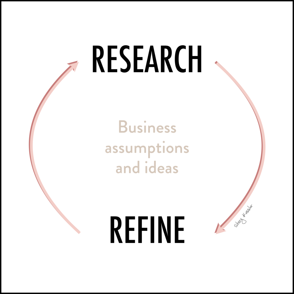 Foundational Five 5 -Research & Refine - Stacy Kessler.jpeg