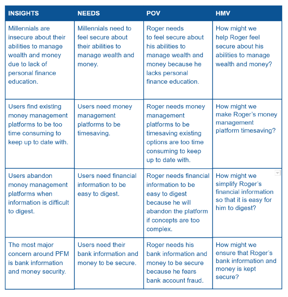 POV Statements + HMW Questions