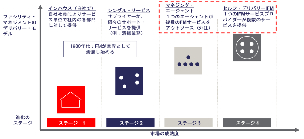 GSS18_Evolution_of_FM_Industry_JP.png