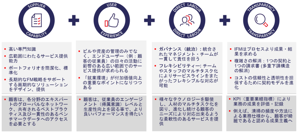 GSS18_Characteristics_of_IFM_JP.png