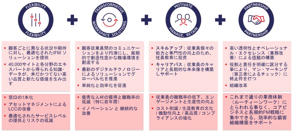 GSS18_Benefits_of_IFM_JP.png
