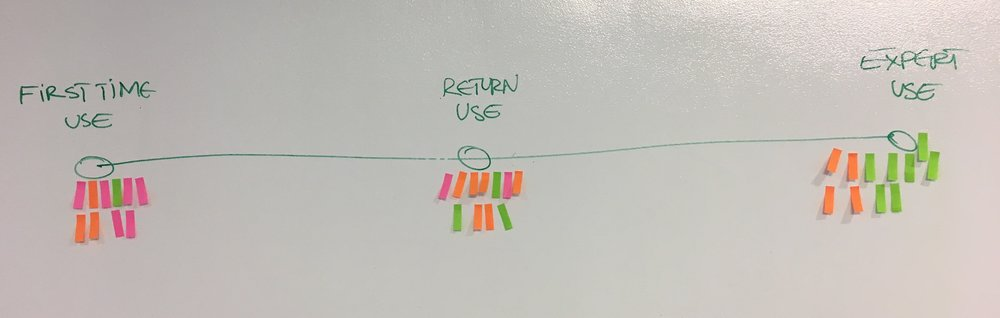Establishing when the user interaction biggest discomfort in usage happened.
