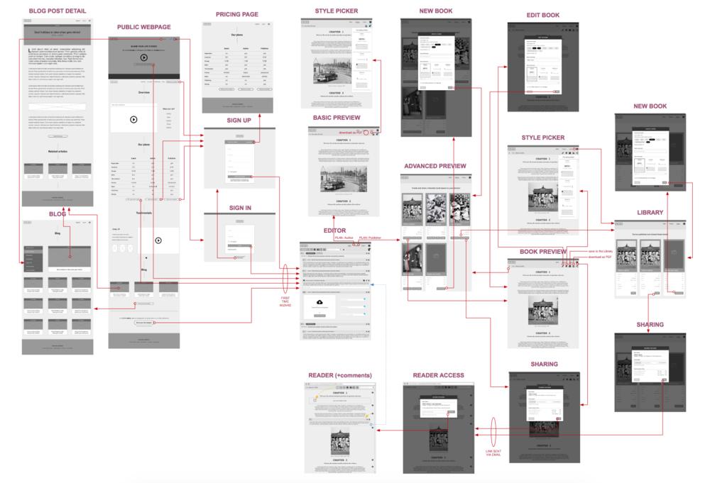 Preliminary sitemap.