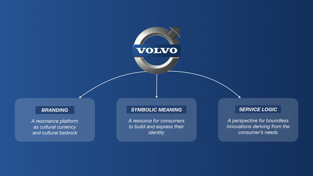 Volvo's 3 insights for marketing, branding and advertising strategy   © charles&charlotte