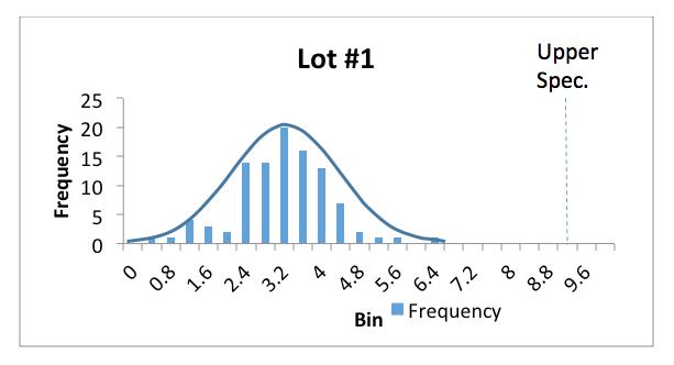 Figure 1: Process measurements for Lot #1
