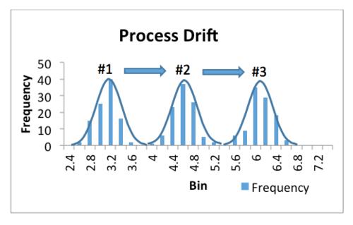 Figure 5. Process Drift